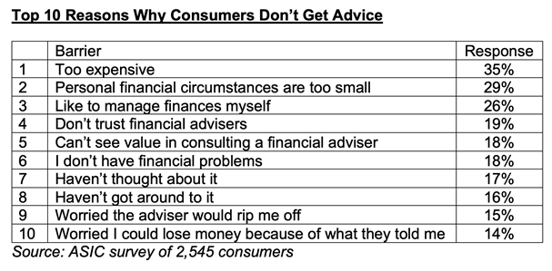 Top 10 reasons why people don't get financial advice
